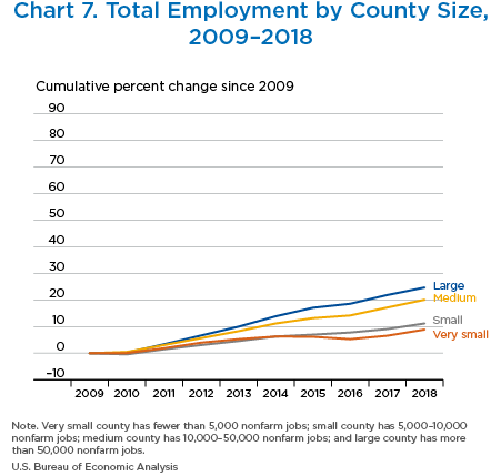 Chart 7. Total Employment by County Size,