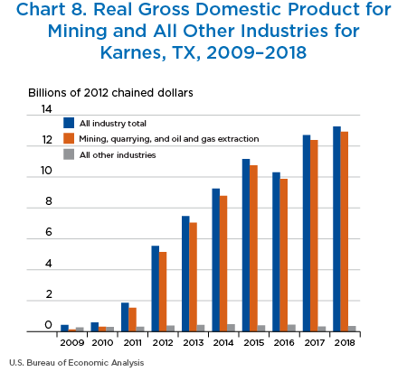 Chart 8. Chart 8. Real GDP for Mining and All Other