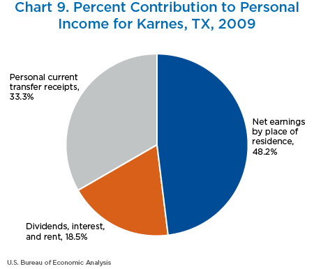 Chart 9. Percent Contribution to Personal Income for Karnes, Texas, 2009