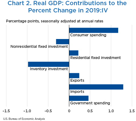 Chart 2. Real GDP: Contributions to the Percent Change in 2019:IV