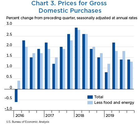 Chart 3. Prices for Gross Domestic Purchases