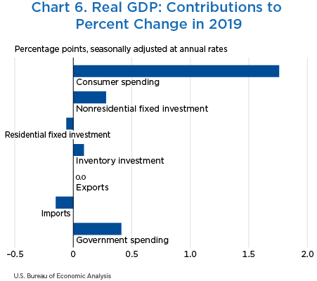 Chart 6. Real GDP: Contributions to Percent Change in 2019