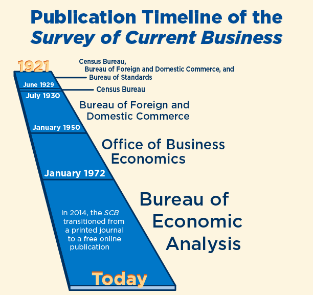 Chart showing which Bureaus have published the SCB from 1921 to the present
