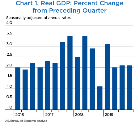 Chart 1. Real GDP: Percent Change from Preceding Quarter