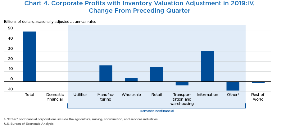 Chart 4. Corporate Profits with Inventory Valuation Adjustment in 2019:IV, Change From Preceding Quarter