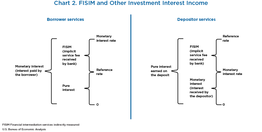 Chart 2. FISIM and Other Investment Interest Income