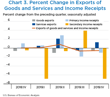 Chart 3. Percent Change in Exports of Goods and Services and Income Receipts
