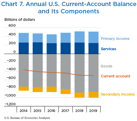 Chart 7. Annual U.S. Current-Account Balance and Its Components