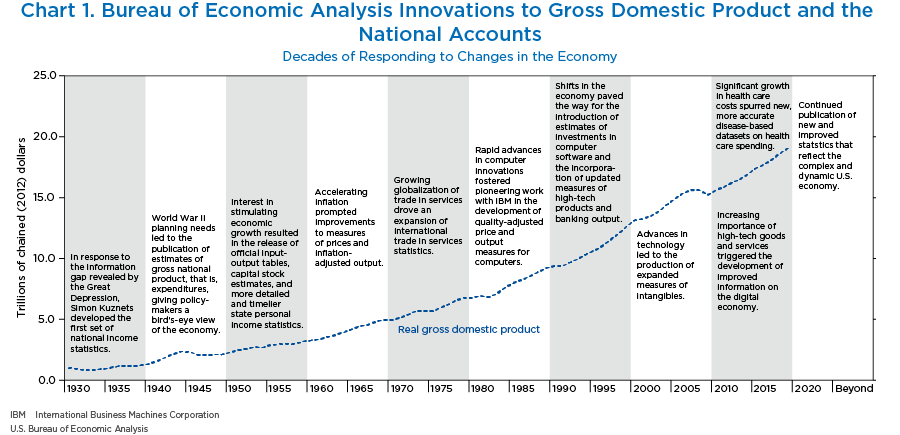 Chart 1. Bureau of Economic Analysis Innovations to Gross Domestic Product and the National Accounts, Line Chart.
