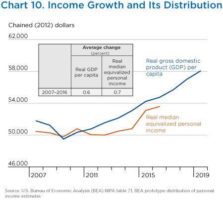 Chart 10. Income Growth and Its Distribution, Line Chart