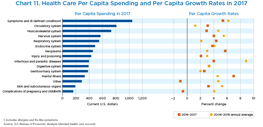 Chart 11. Health Care Per Capita Spending and Per Capita Growth Rates in 2017, Bar Chart.
