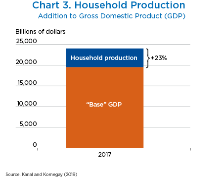 Chart 3. Household Production, Bar Chart.