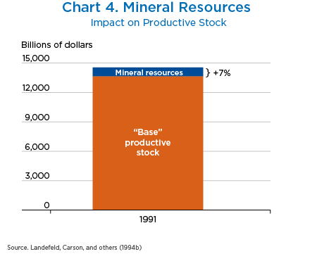 Chart 4. Mineral Resources, Bar Chart.