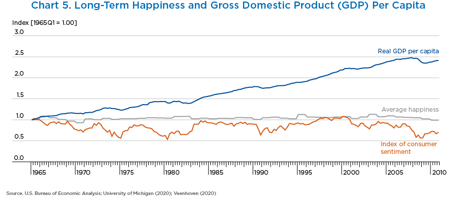 Chart 5. Long-Term Happiness and Gross Domestic Product Per Capita, Line Chart.