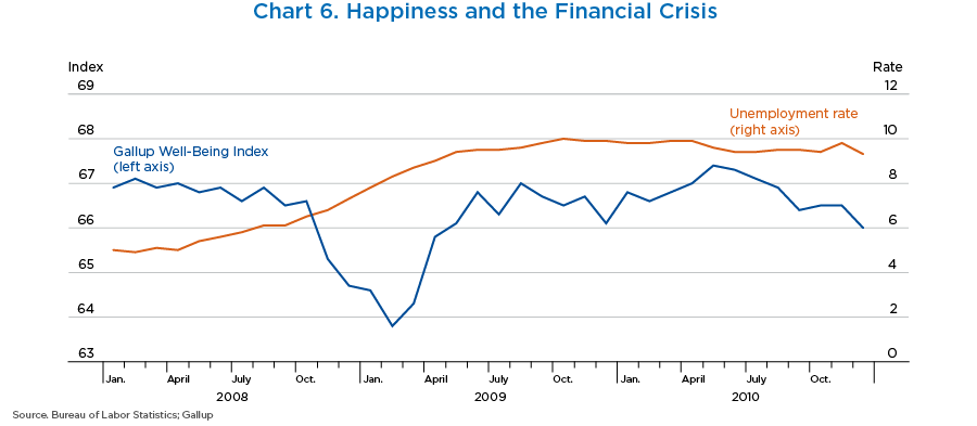 Chart 6. Happiness and the Financial Crisis