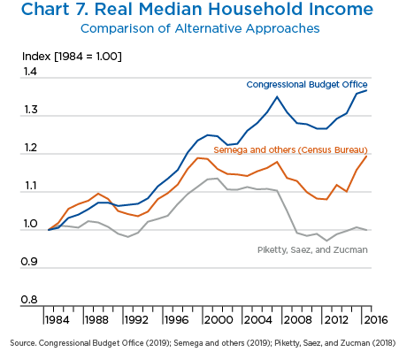 Chart 7. Real Median Household Income, Line Chart.