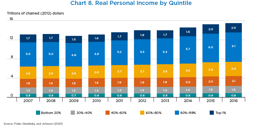Chart 8. Real Personal Income by Quintile, Bar Chart.