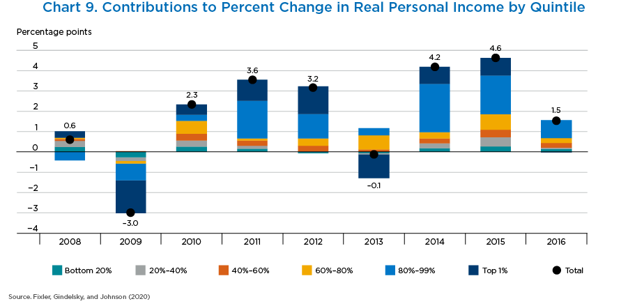 Chart 9. Contributions to Percent Change in Real Personal Income by Quintile, Bar Chart.