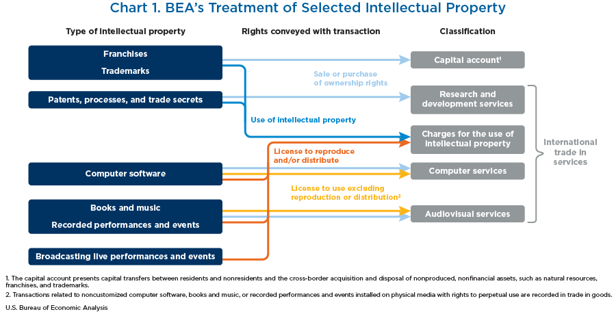 Chart 1. BEA's Planned Treatment of Selected Intellectual Property
