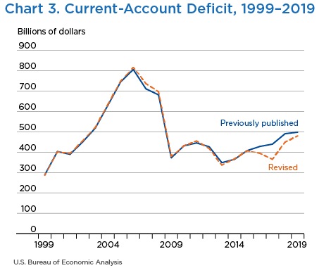 Chart 3. Current-Account Deficit, 1999–2019
