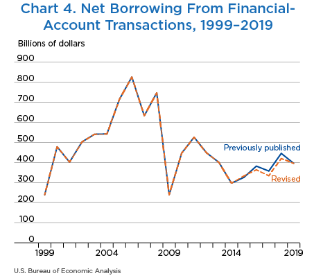 Chart 4. Net Borrowing From Financial-Account Transactions, 1999–2019