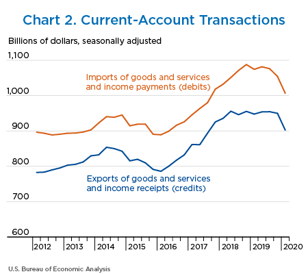 Chart 2. Current-Account Transactions