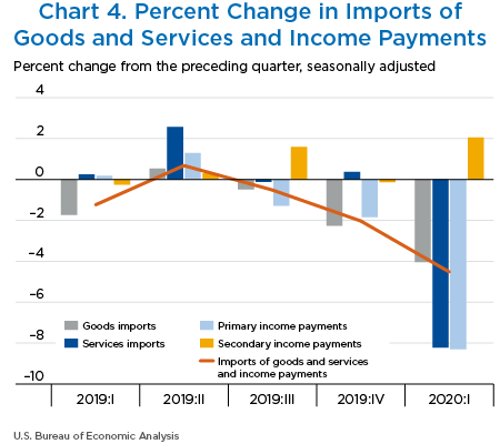 Chart 4. Percent Change in Imports of Goods and Services and Income Payments