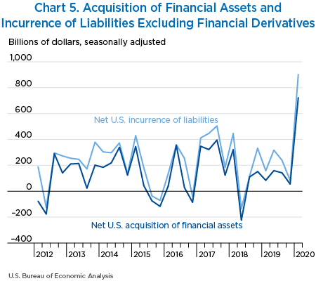 Chart 5. Acquisition of Financial Assets and Incurrence of Liabilities Excluding Financial Derivatives