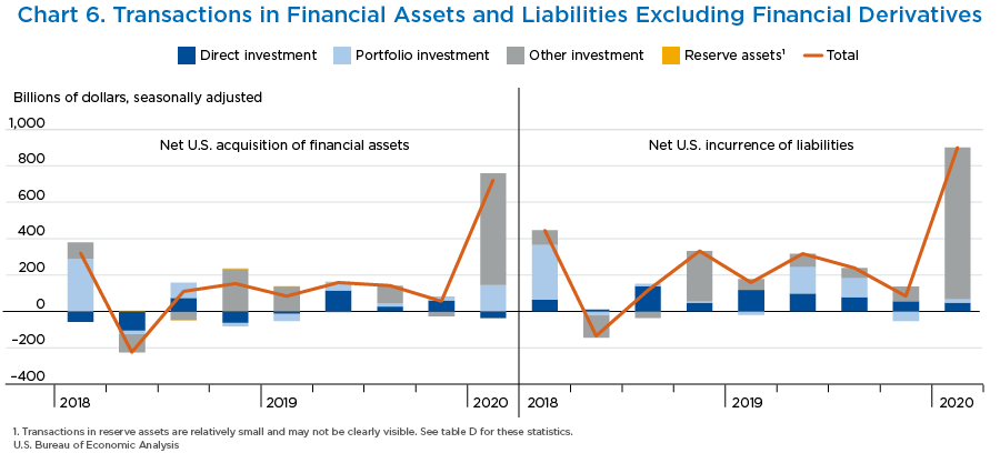 Chart 6. Transactions in Financial Assets and Liabilities Excluding Financial Derivatives