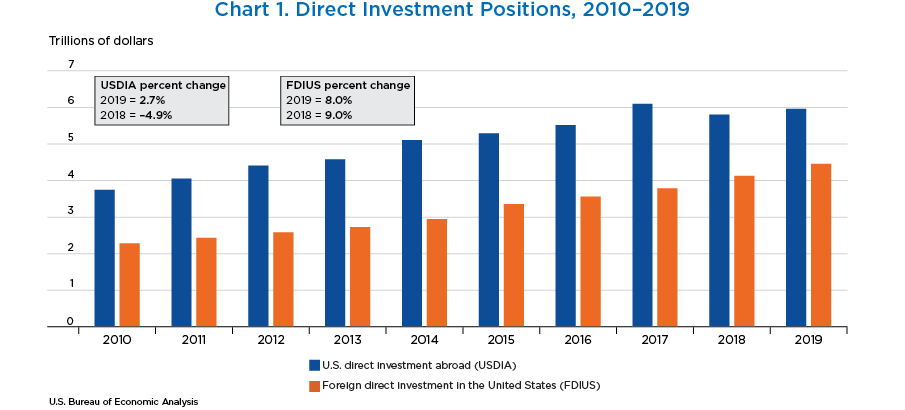 Chart 1. Direct Investment Positions, 2010–2019. Bar Chart.