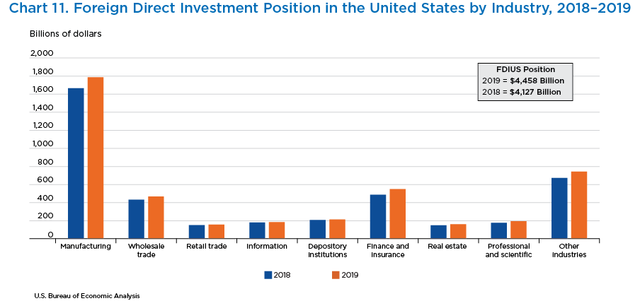 Chart 11. Foreign Direct Investment Position in the United States by Industry, 2018–2019. Bar Chart.