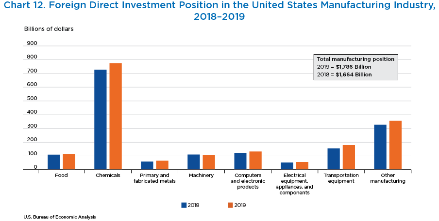 Chart 12. Foreign Direct Investment Position in the United States Manufacturing Industry,