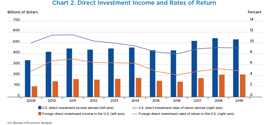 Chart 2. Direct Investment Income and Rates of Return. Bar and Line Chart.