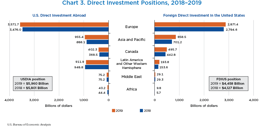 Chart 3. Direct Investment Positions, 2018–2019. Bar Chart.