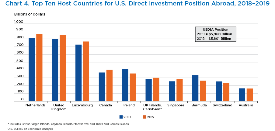Chart 4. Top Ten Host Countries for U.S. Direct Investment Position Abroad, 2018–2019. Bar Chart.