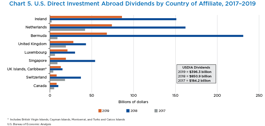 Chart 5. U.S. Direct Investment Abroad Dividends by Country of Affiliate, 2017–2019. Bar Chart.