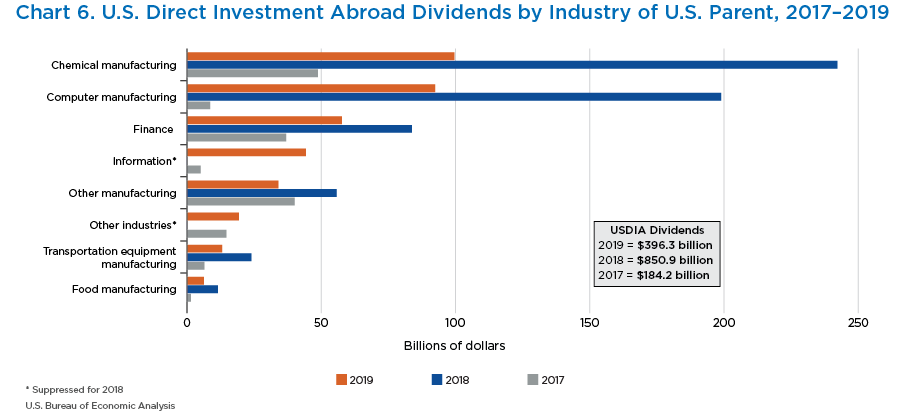 Chart 6. U.S. Direct Investment Position Abroad Dividends by Industry of U.S. Parent, 2017–2019. Bar Chart.