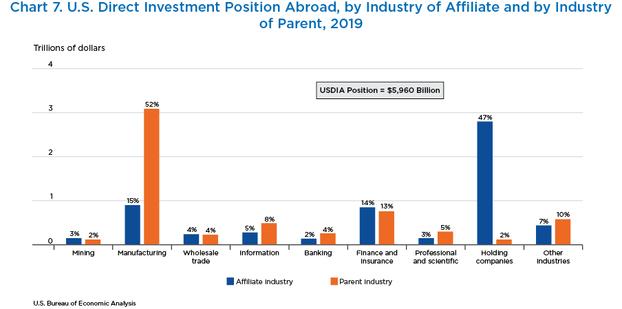 Chart 7. U.S. Direct Investment Position Abroad, by Industry of Affiliate and by Industry of Parent, 2019. Bar Chart.