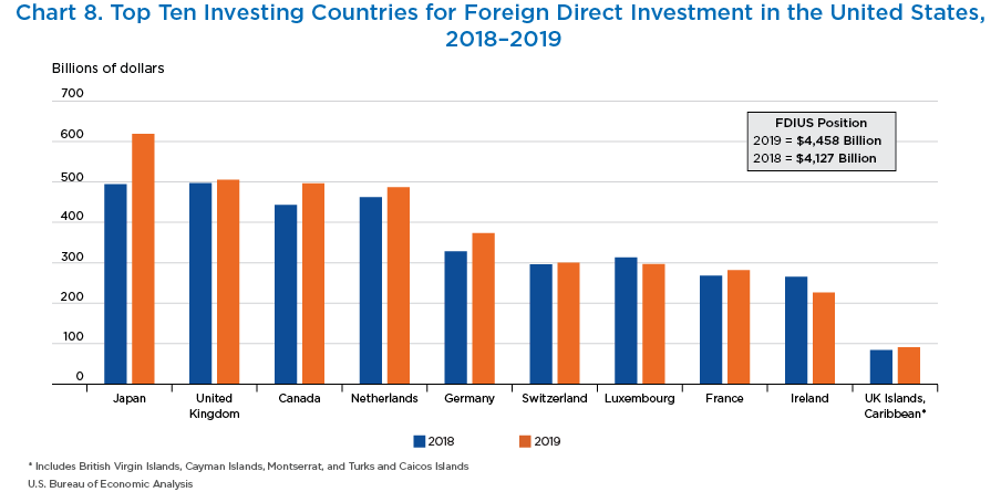 Chart 8. Top Ten Investing Countries for Foreign Direct Investment in the United States, 2018–2019. Bar Chart.