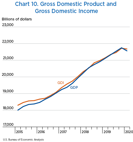 Chart 10. Gross Domestic Product and Gross Domestic Income