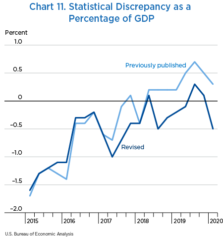 Chart 11. Statistical Discrepancy as a Percentage of GDP