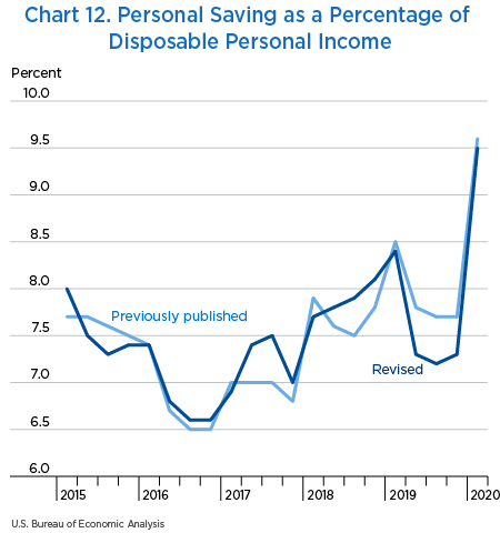 Chart 12. Personal Saving as a Percentage of Disposable Personal Income