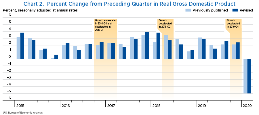 Chart 2. Percent Change from Preceding Quarter in Real Gross Domestic Product