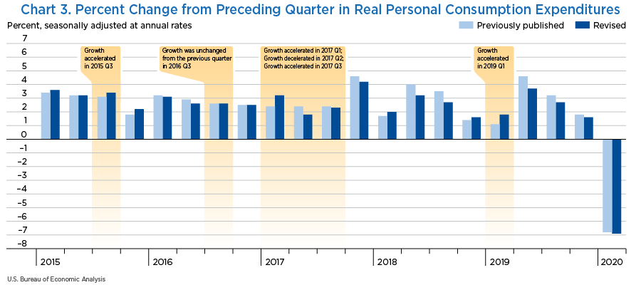 Chart 3. Percent Change from Preceding Quarter in Real Personal Consumption Expenditures