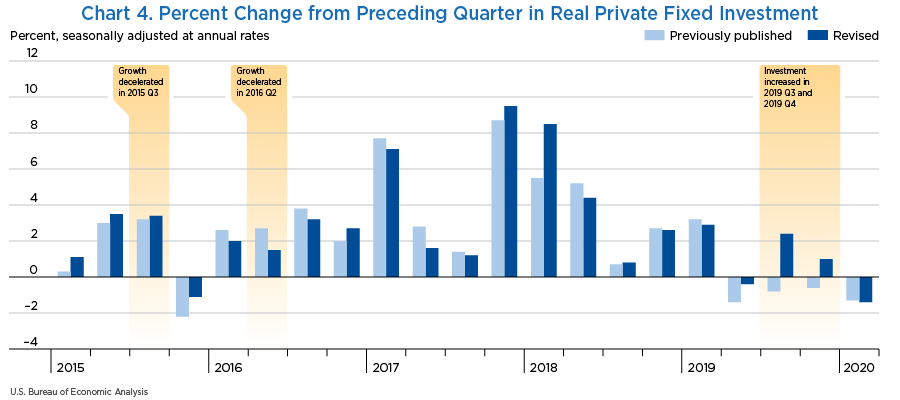 Chart 4. Percent Change from Preceding Quarter in Real Private Fixed Investment