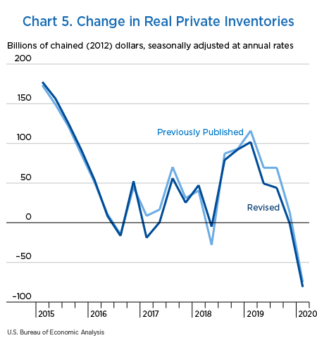 Chart 5. Change in Real Private Inventories