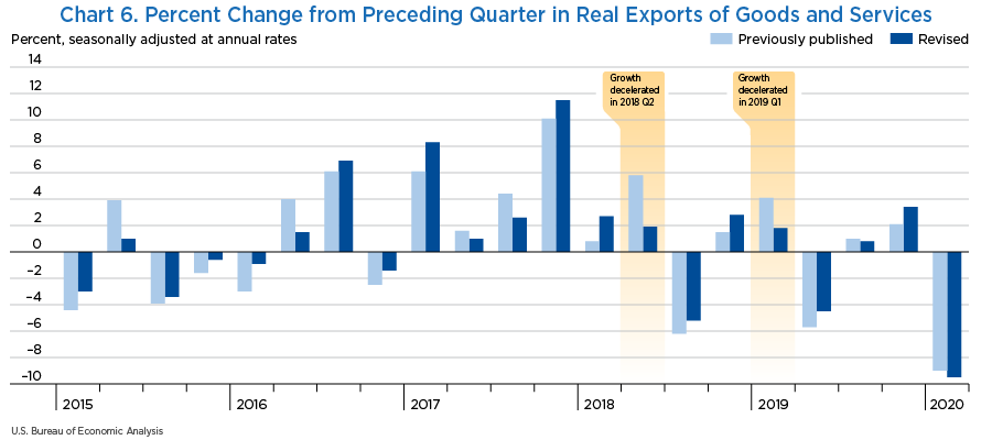 Chart 6. Percent Change from Preceding Quarter in Real Exports of Goods and Services