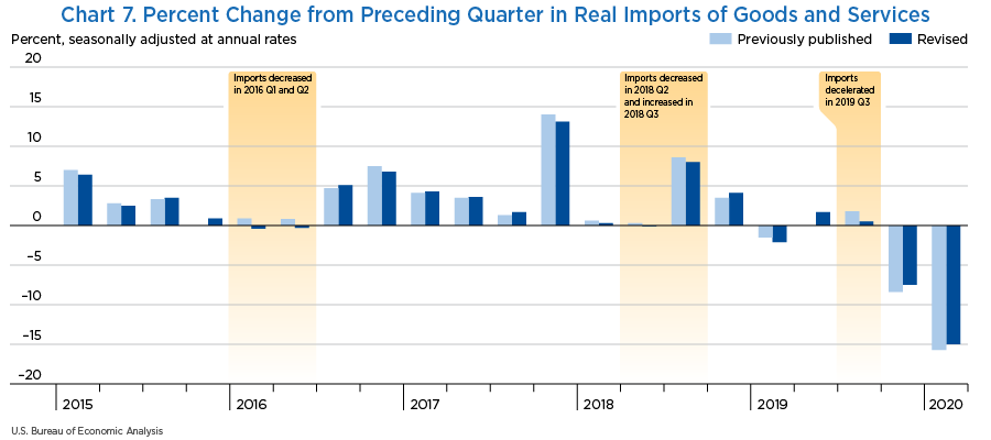 Chart 7. Percent Change from Preceding Quarter in Real Imports of Goods and Services