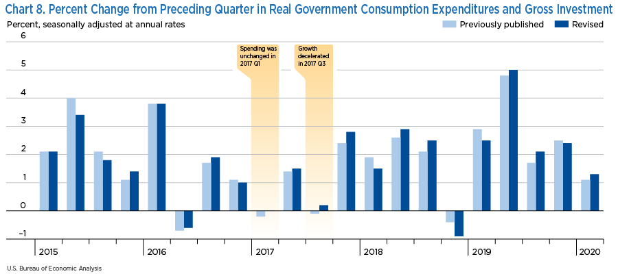 Chart 8. Percent Change from Preceding Quarter in Real Government Consumption Expenditures and Gross Investment