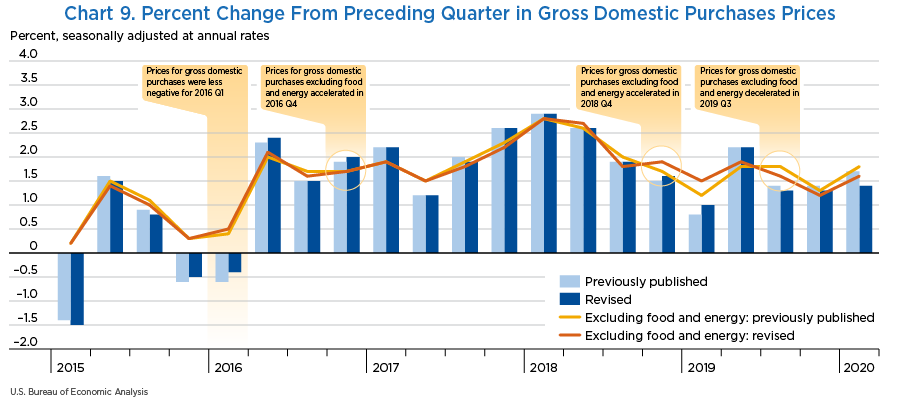 Chart 9. Percent Change From Preceding Quarter in Gross Domestic Purchases Prices